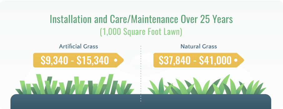 artificial grass vs natural lawn