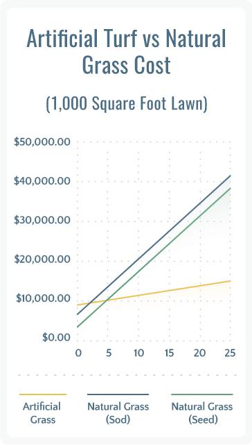 artificial grass vs natural lawn