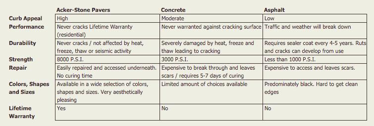 Advantages Acker-Stone Pavers