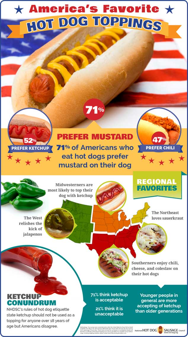 Favorite Hot Dog Toppings Infographic