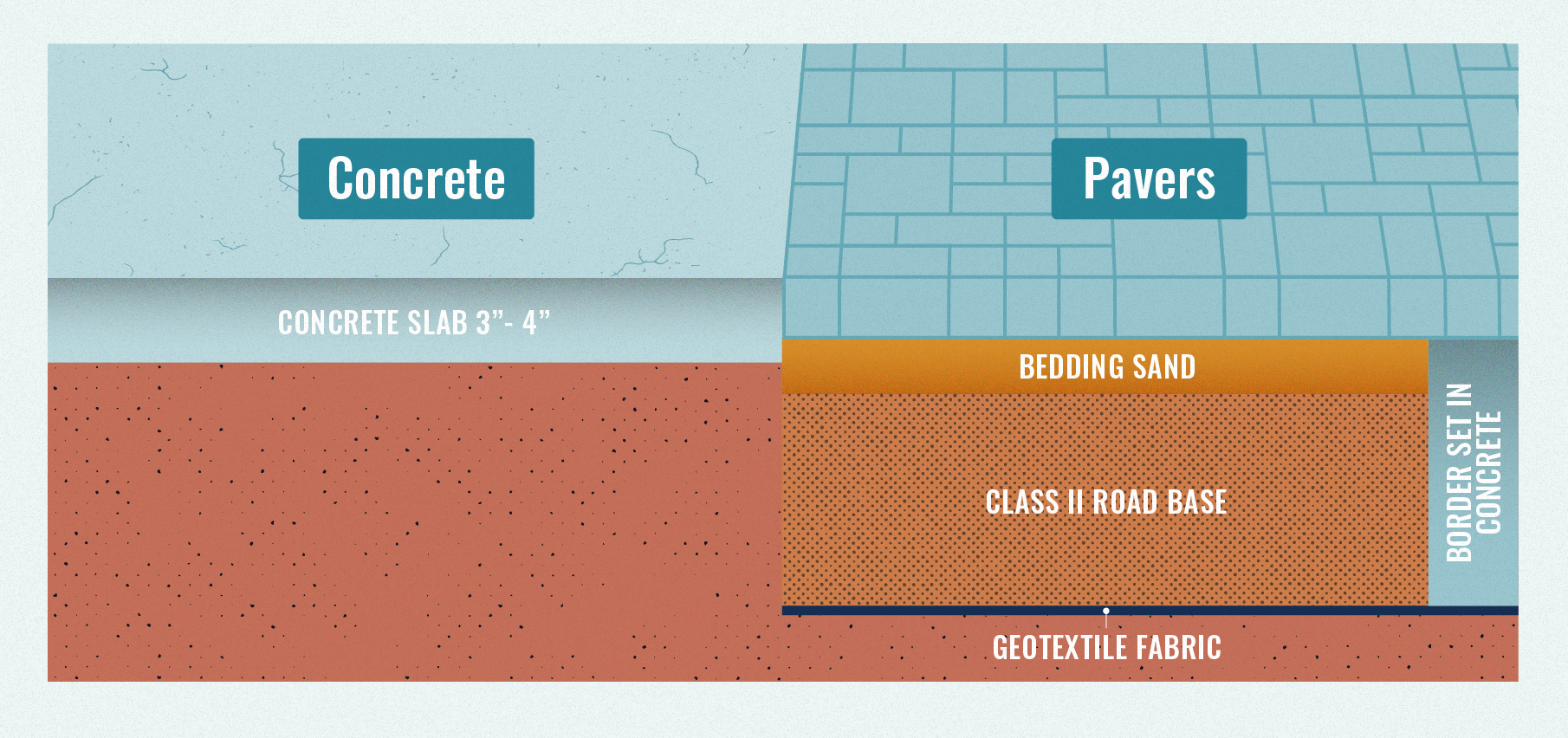 Pavers Vs Concrete Comparing Costs And Benefits Updated 2020