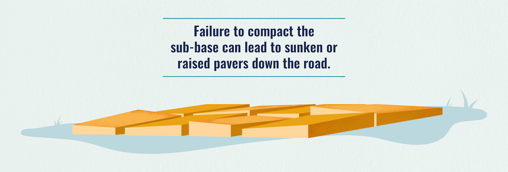 Failure to compact the sub-base when installing pavers can lead to sunken or raised pavers down the road.