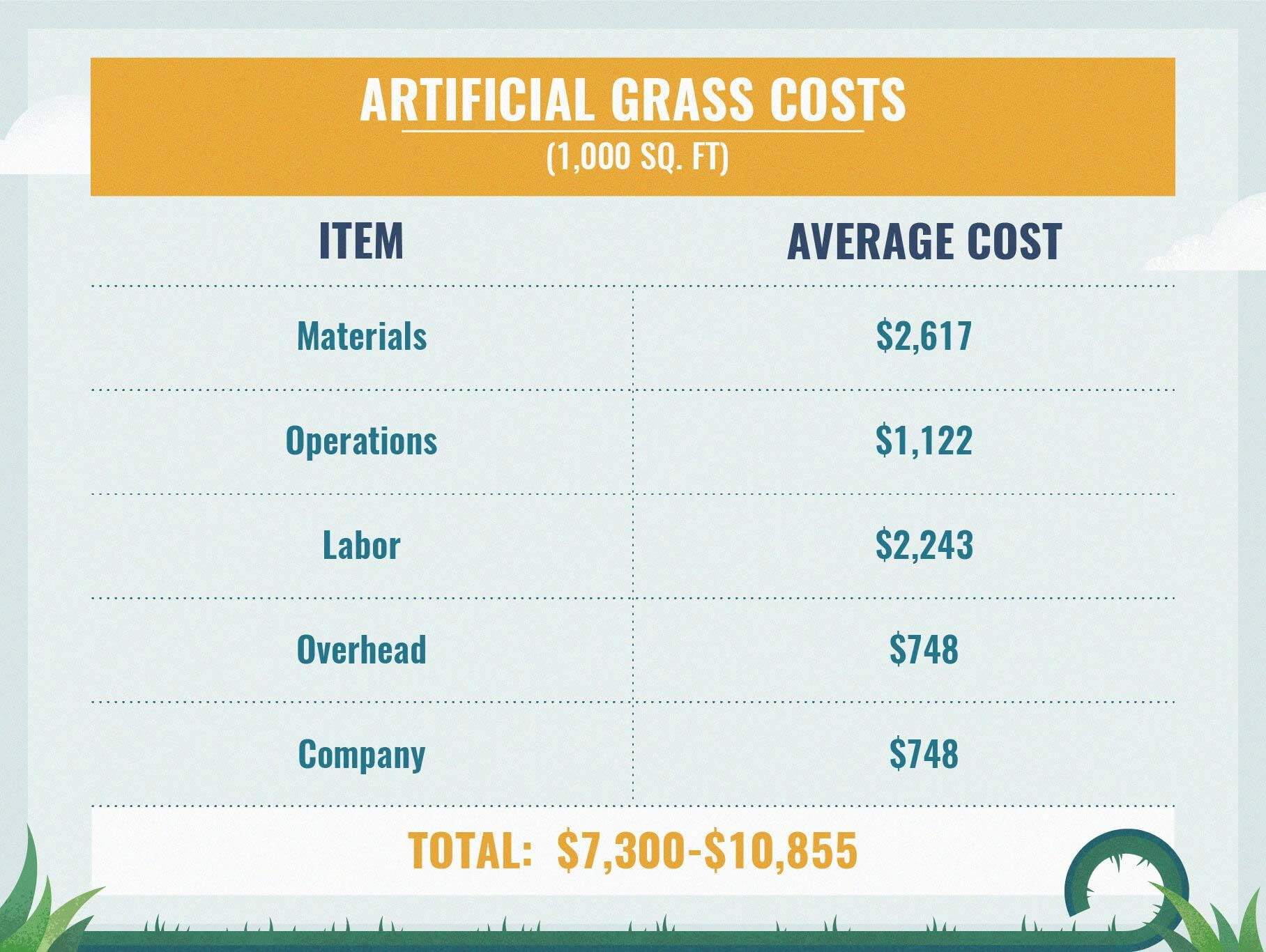 artificial turf cost table