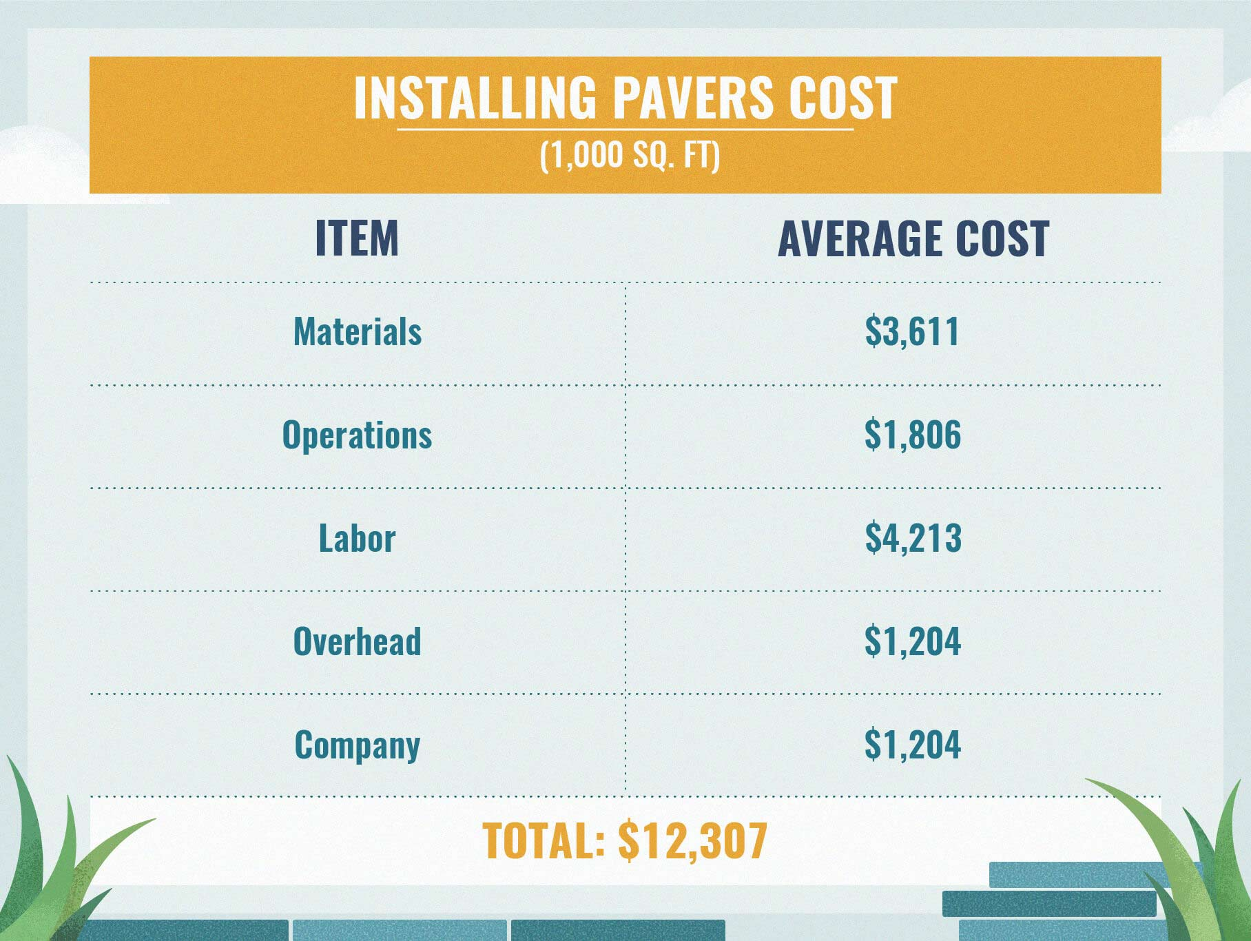 Cost to Install Pavers