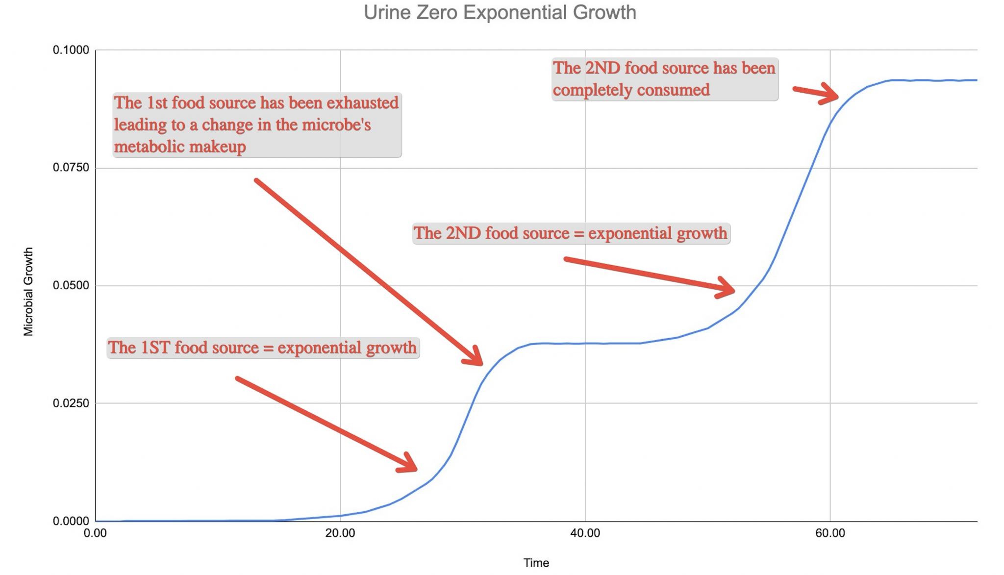 Urine Zero Exponential Growth